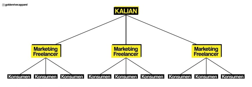 marketing freelance